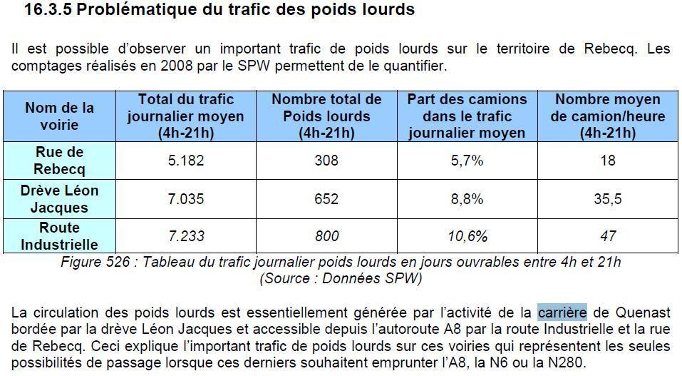 Carrières: augmentation du nombre de camions